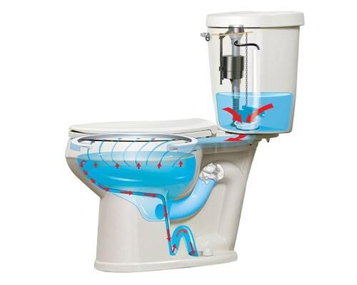 Disostruzione water | Bagno otturato | otturazione water